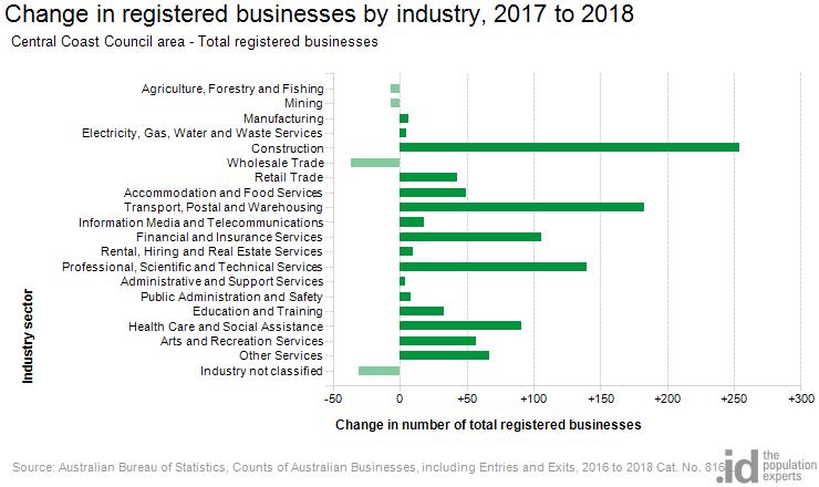 Registered Businesses Central Coast