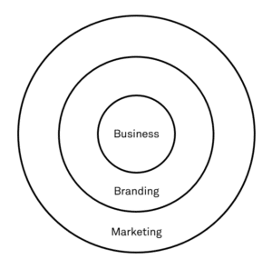 connection-between-business-brand-marketing