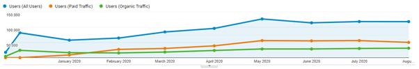 Website user increase trend