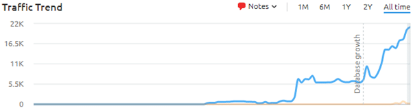 Website traffic since marketing