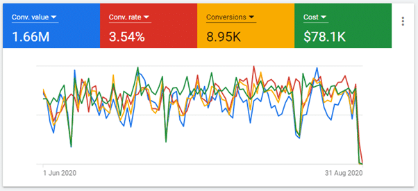 Google Ads Campaign Results