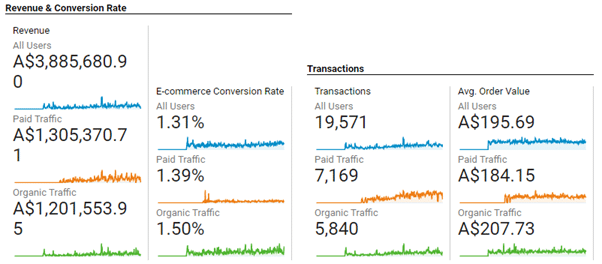 Revenue & conversion rate of eCommerce store